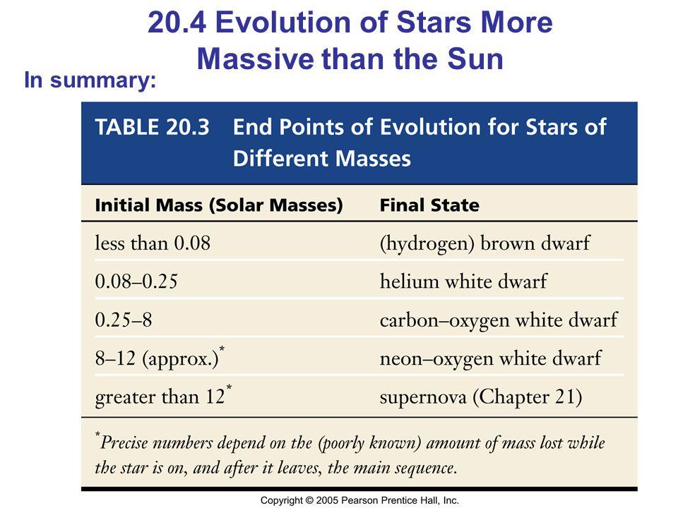 20.4 Evolution of Stars More Massive than the Sun