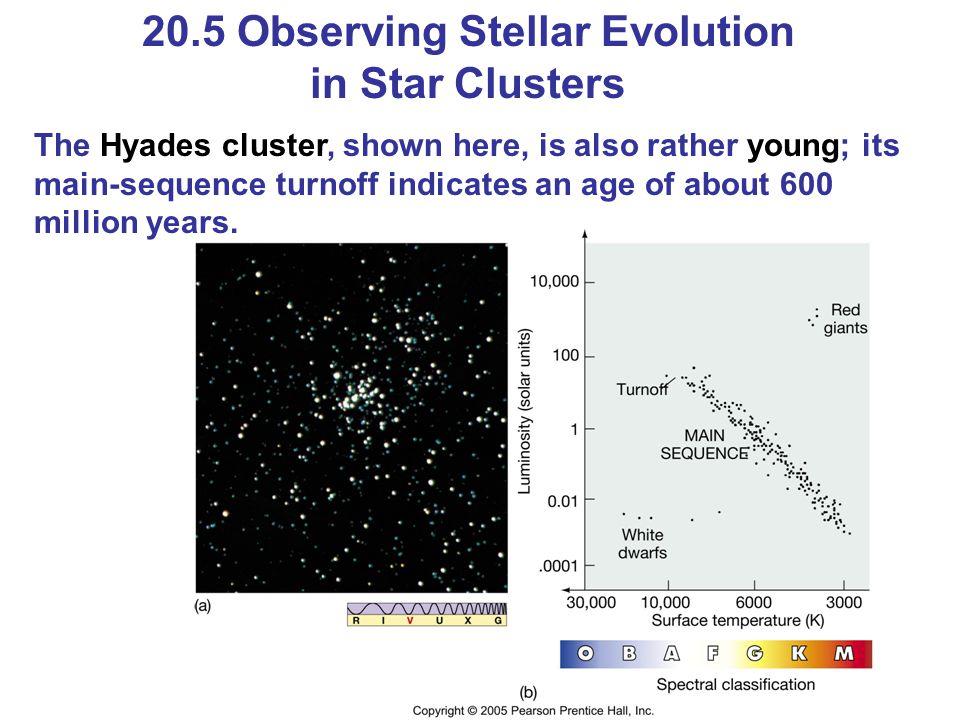 20.5 Observing Stellar Evolution in Star Clusters