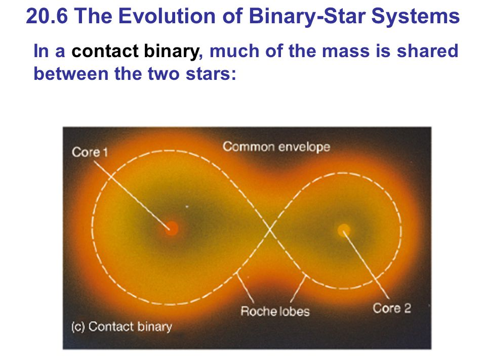 20.6 The Evolution of Binary-Star Systems