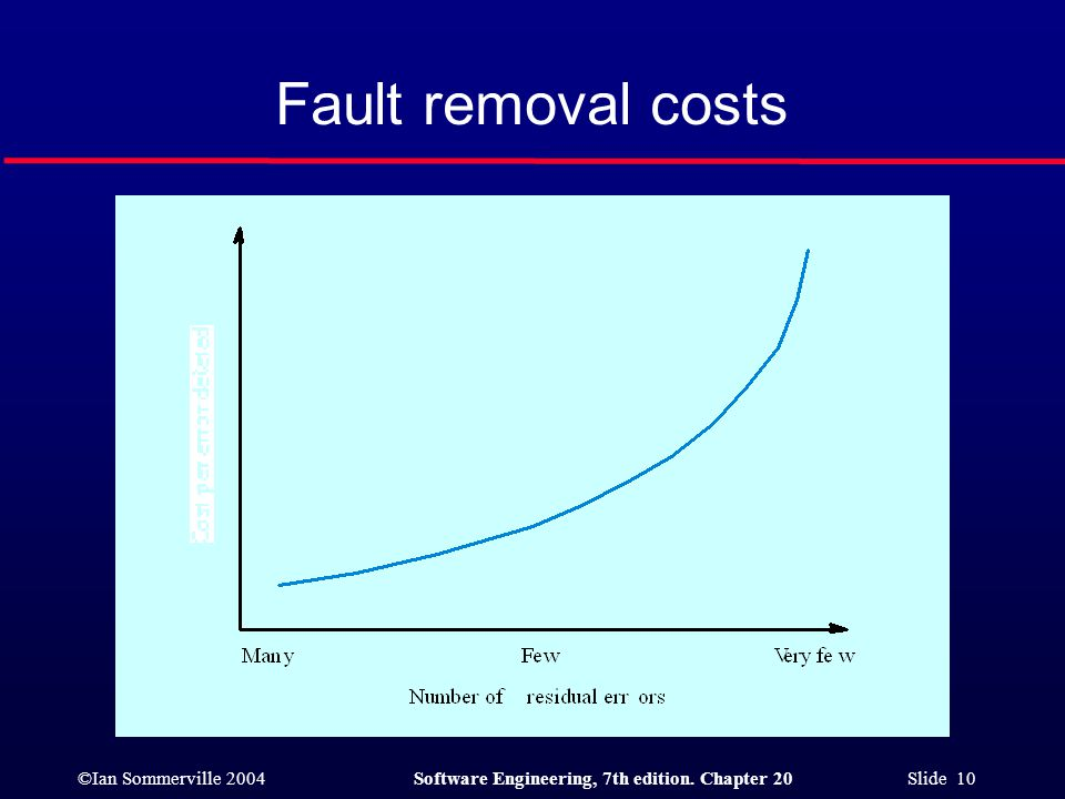 Fault removal costs a