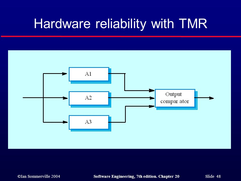 Hardware reliability with TMR