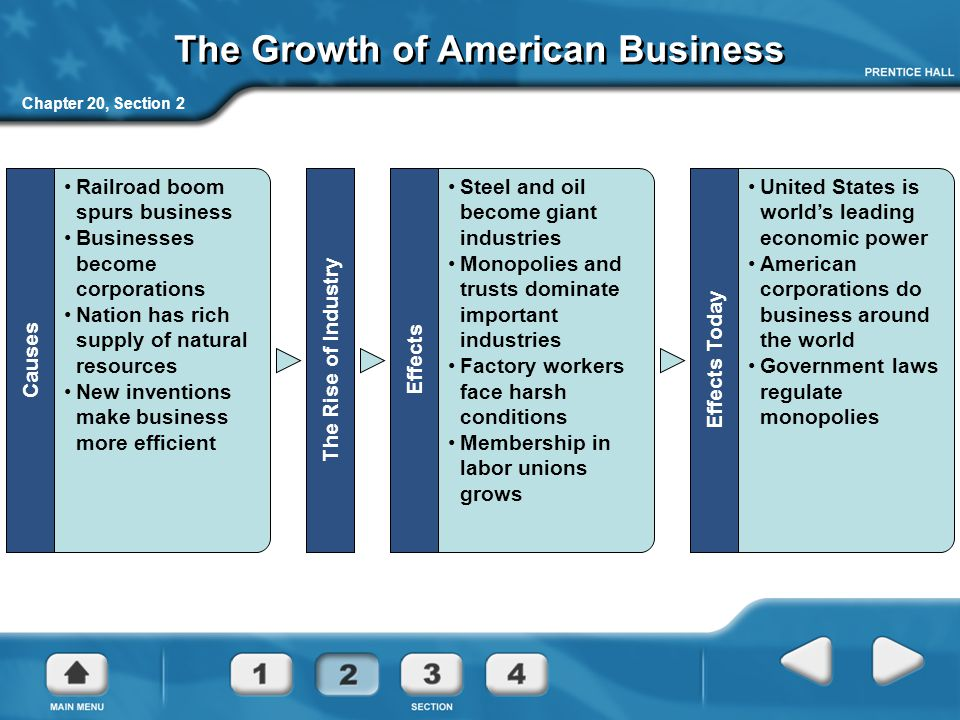 The Growth of American Business