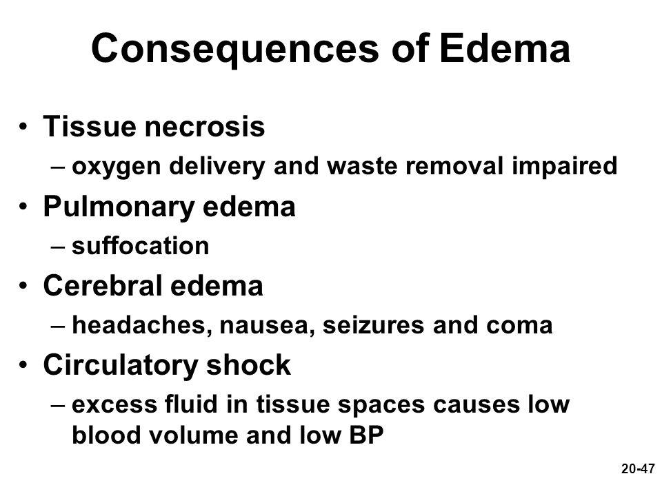 Consequences of Edema Tissue necrosis Pulmonary edema Cerebral edema
