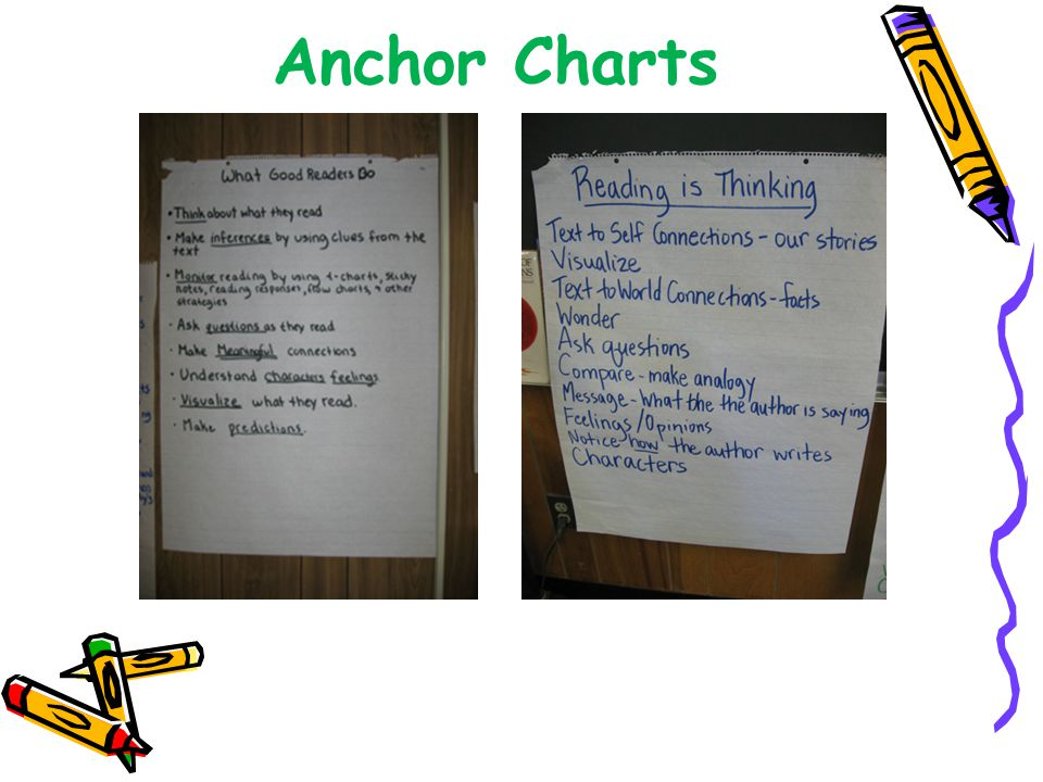 Anchor Charts Table talk discussion: How do anchor charts support and scaffold students in learning