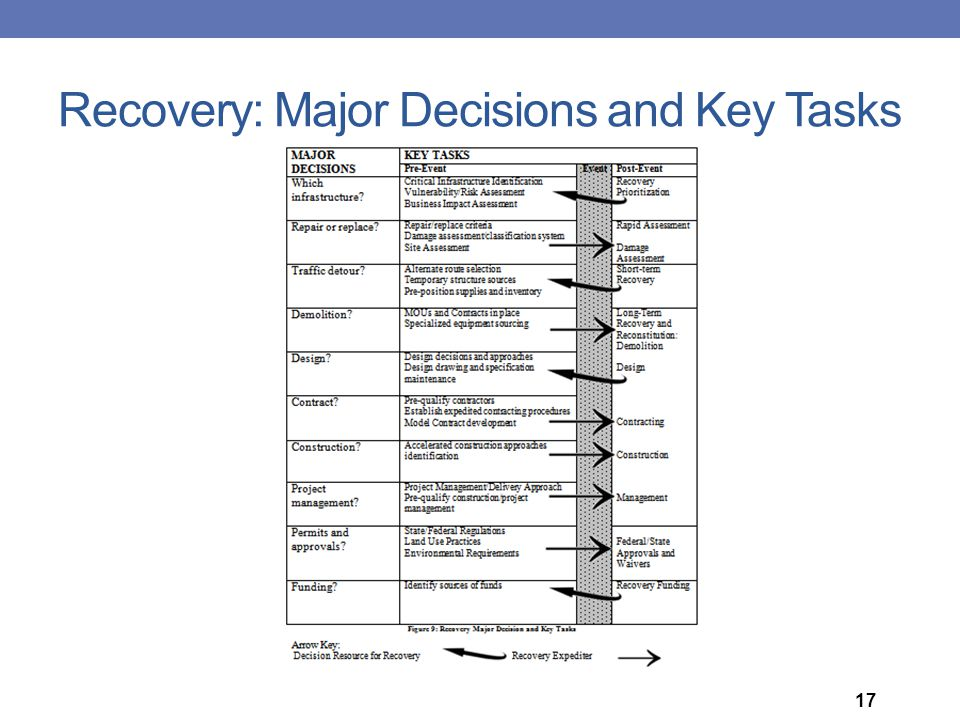 Recovery: Major Decisions and Key Tasks