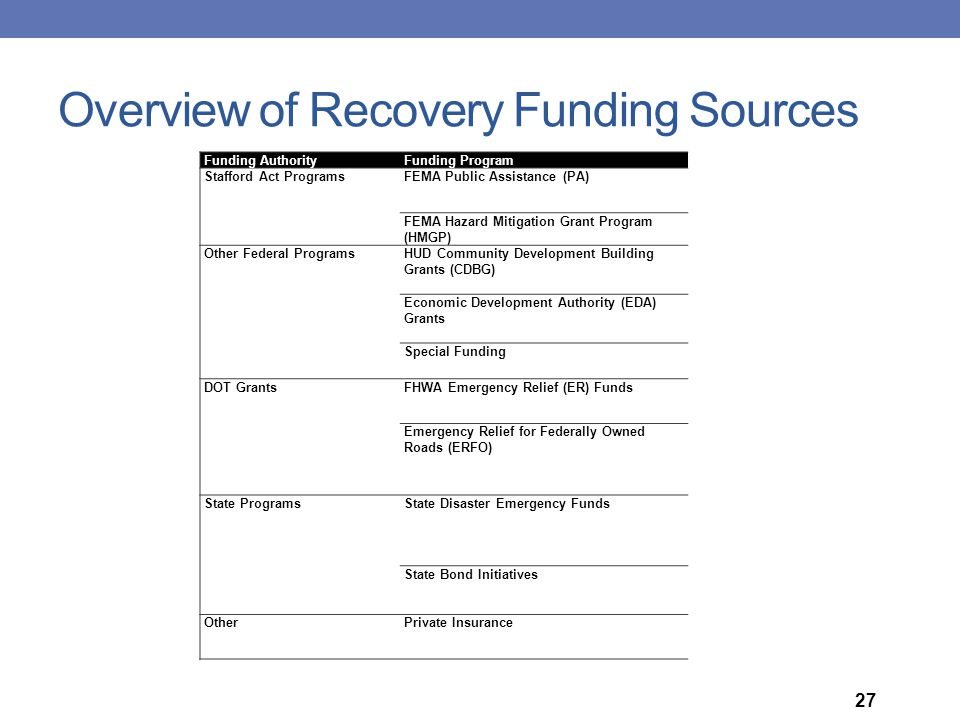 Overview of Recovery Funding Sources