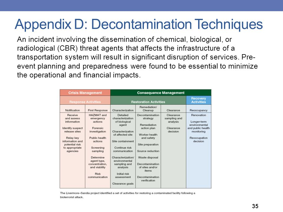 Appendix D: Decontamination Techniques