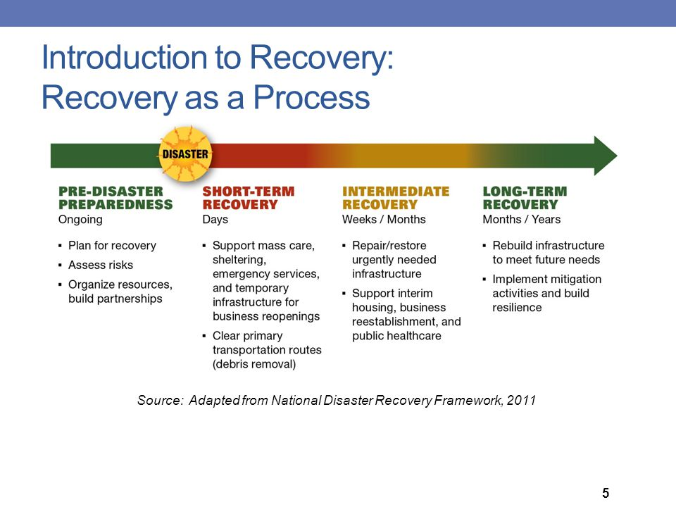 Introduction to Recovery: Recovery as a Process
