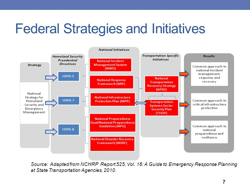 Federal Strategies and Initiatives