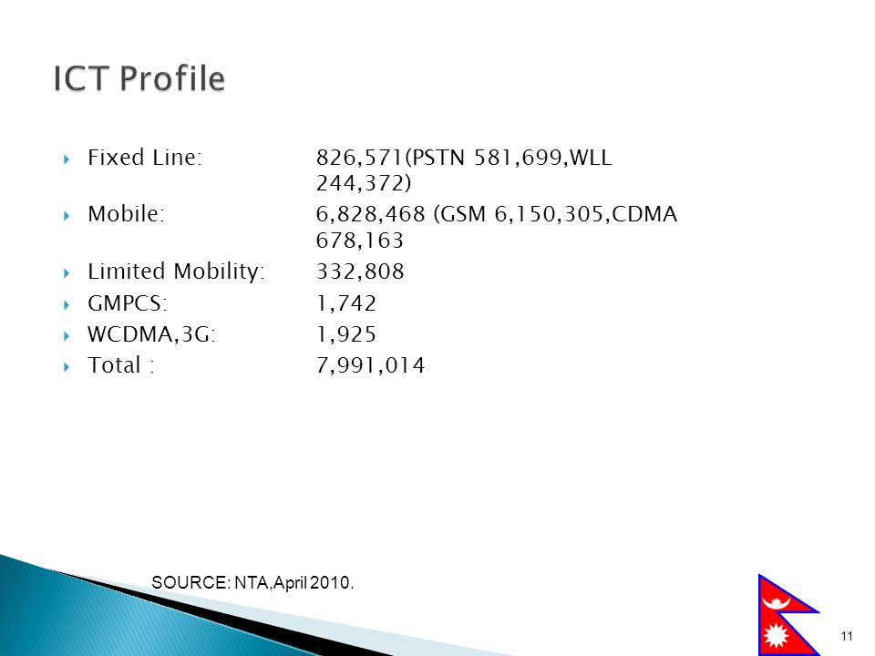 ICT Profile Fixed Line: 826,571(PSTN 581,699,WLL 244,372)