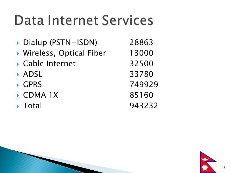 Data Internet Services