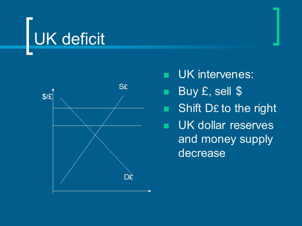 UK deficit UK intervenes: Buy £, sell $ Shift D£ to the right