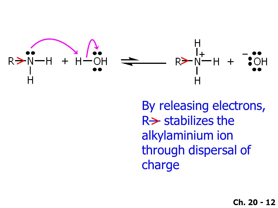 > > By releasing electrons, R— stabilizes the alkylaminium ion through dispersal of charge >