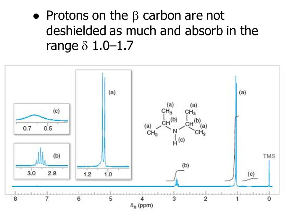 Protons on the b carbon are not deshielded as much and absorb in the range d 1.0–1.7