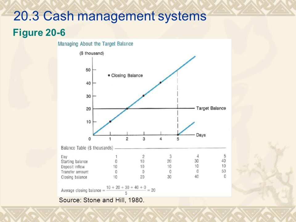20.3 Cash management systems