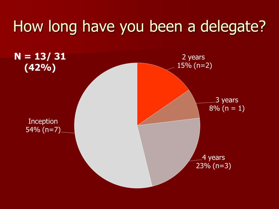 How long have you been a delegate