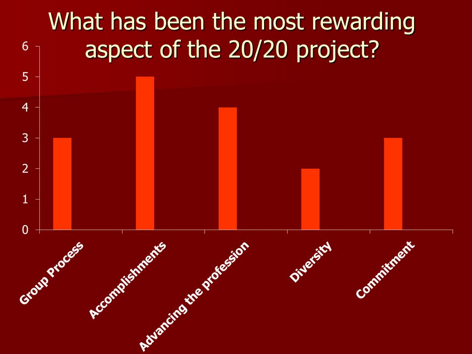 What has been the most rewarding aspect of the 20/20 project
