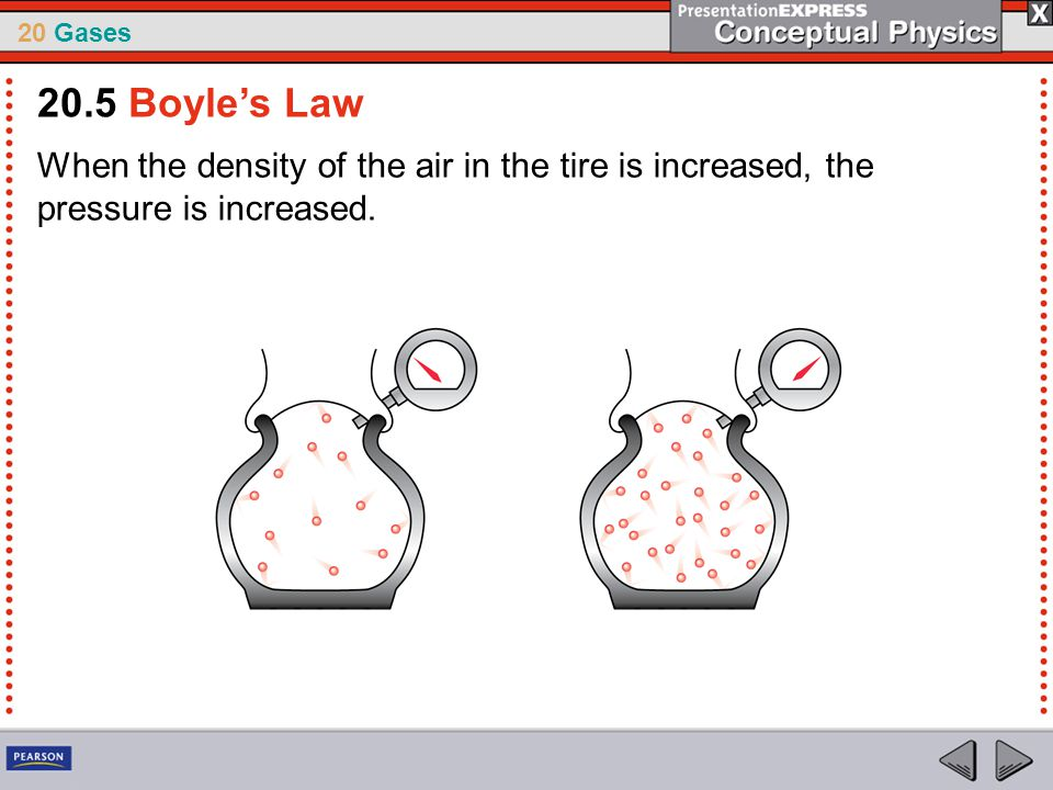 20.5 Boyle's Law When the density of the air in the tire is increased, the pressure is increased.