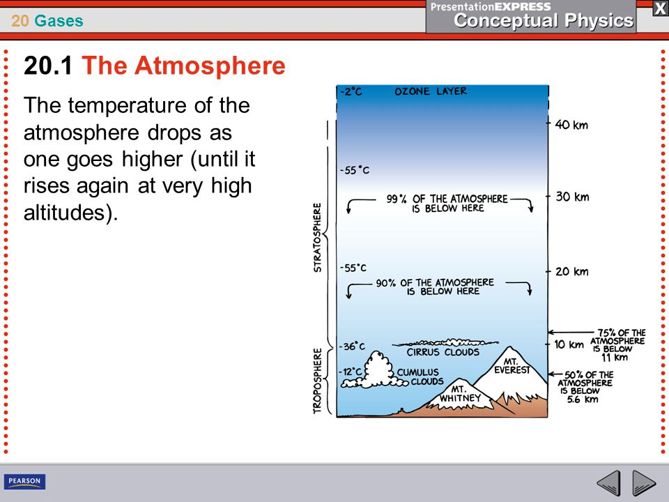 20.1 The Atmosphere The temperature of the atmosphere drops as one goes higher (until it rises again at very high altitudes).