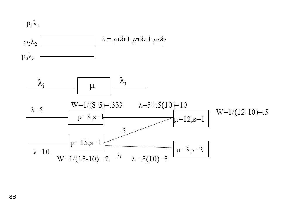 λi λi µ p1λ1 p2λ2 p3λ3 W=1/(8-5)=.333 λ=5+.5(10)=10 λ=5 W=1/(12-10)=.5