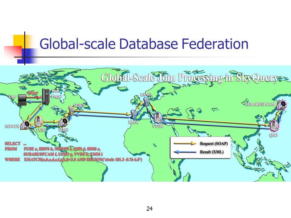 Global-scale Database Federation