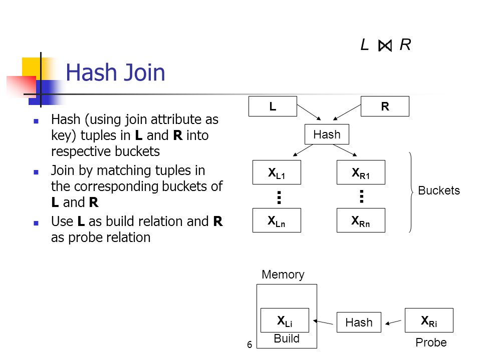 Hash Join L. R. L. R. Hash (using join attribute as key) tuples in L and R into respective buckets.