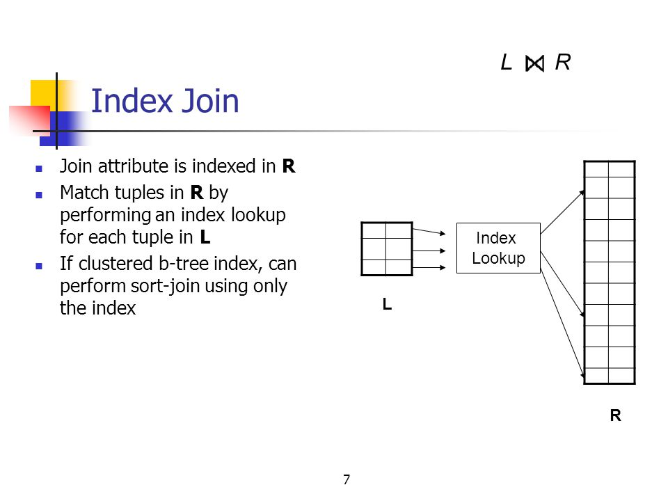 Index Join L R Join attribute is indexed in R