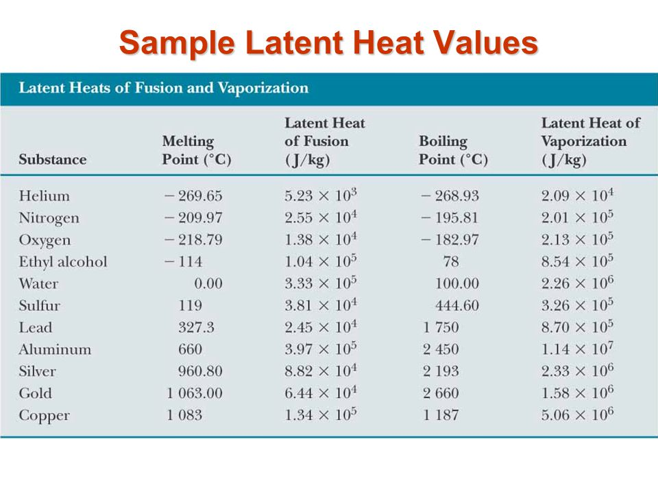 Sample Latent Heat Values