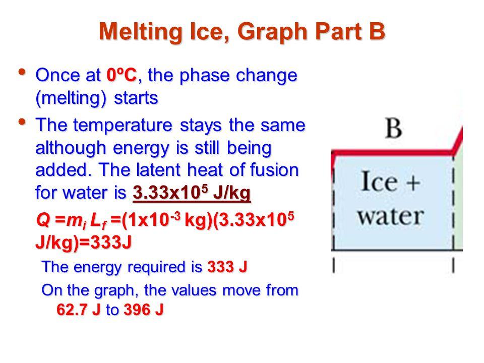 Melting Ice, Graph Part B