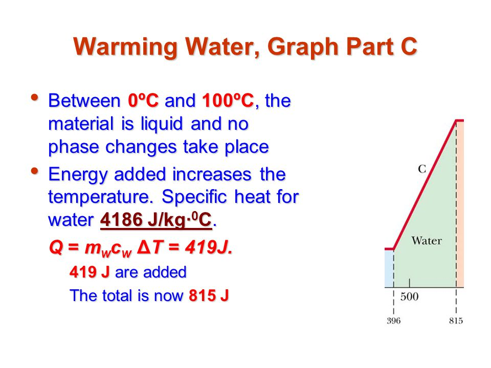 Warming Water, Graph Part C