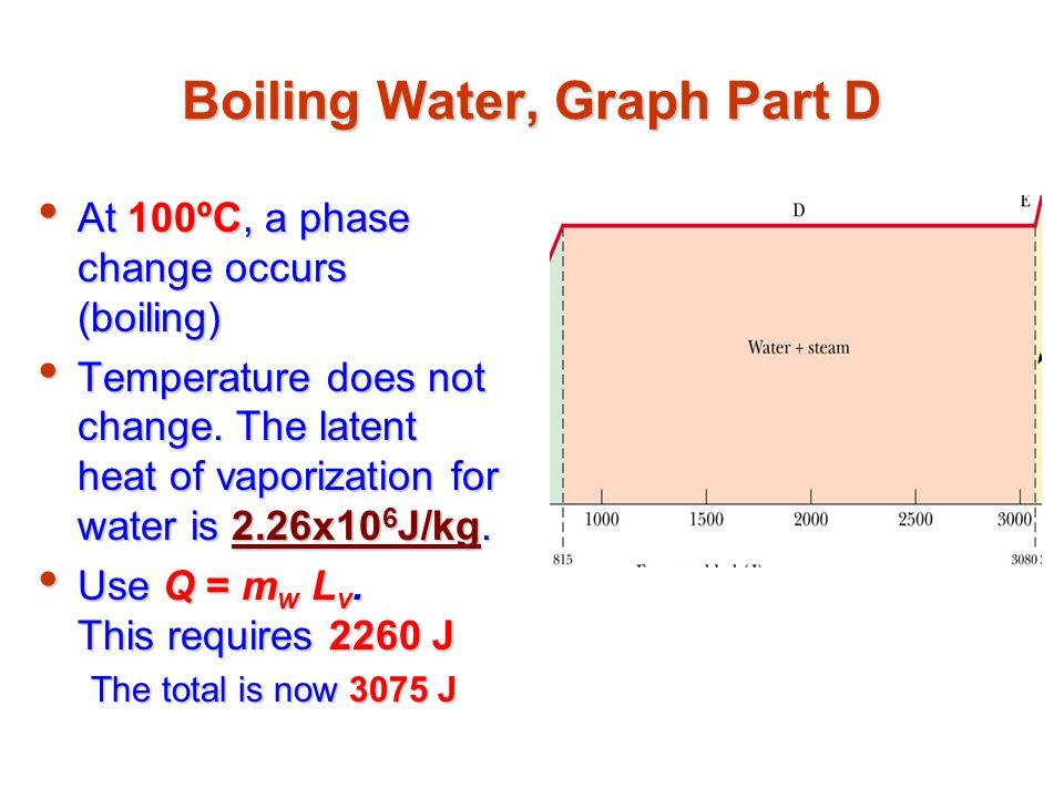 Boiling Water, Graph Part D