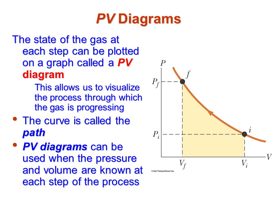 PV Diagrams The state of the gas at each step can be plotted on a graph called a PV diagram.
