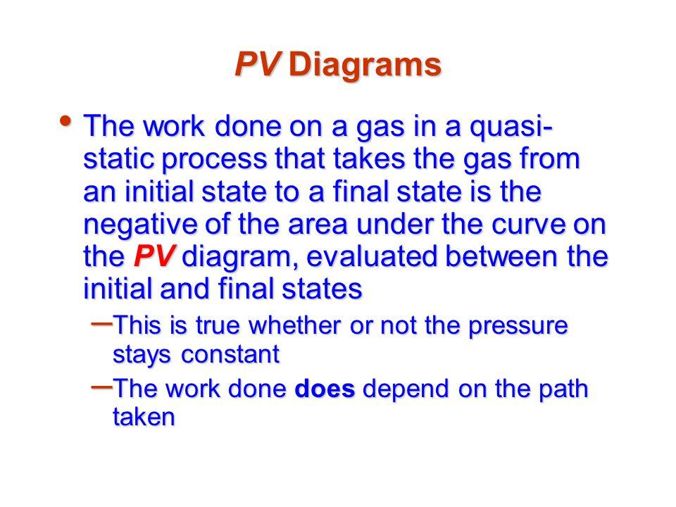 PV Diagrams