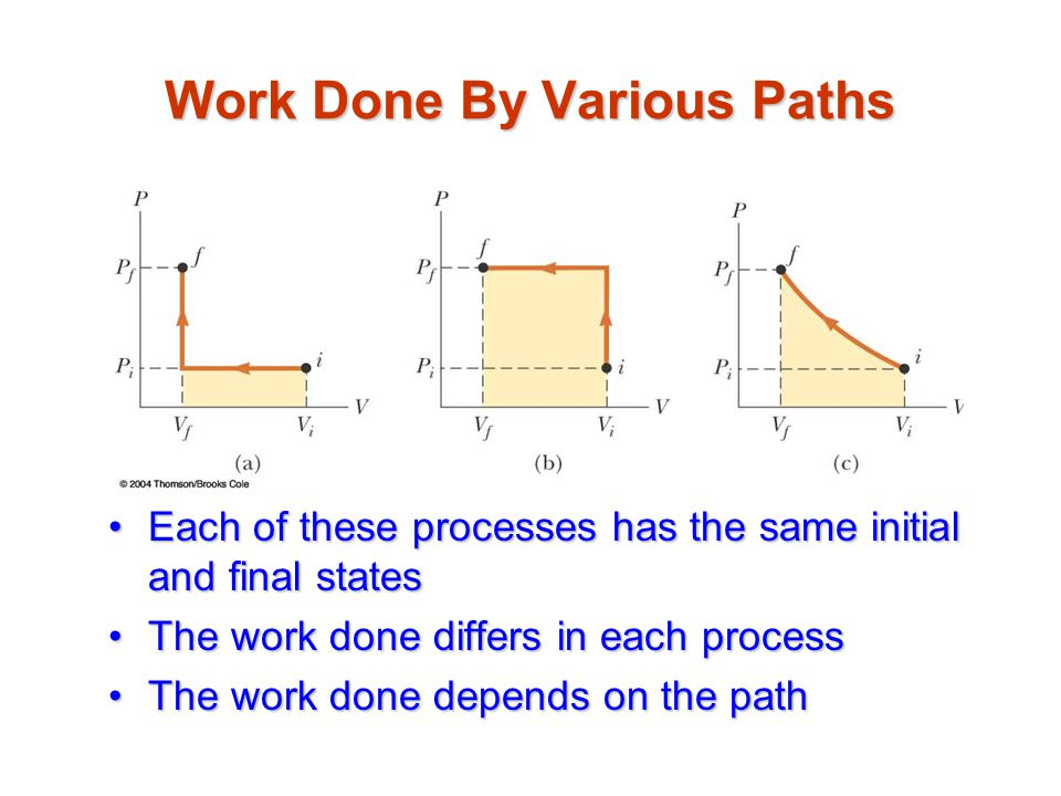 Work Done By Various Paths