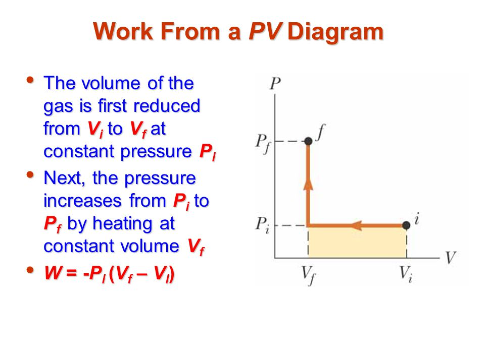 Work From a PV Diagram The volume of the gas is first reduced from Vi to Vf at constant pressure Pi.