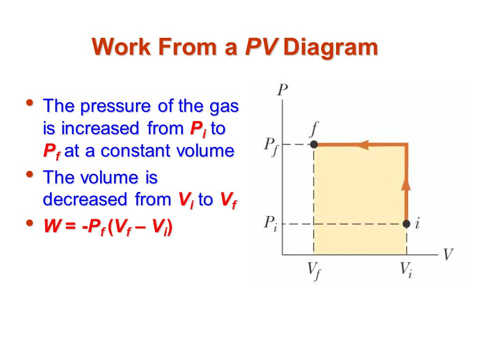 Work From a PV Diagram The pressure of the gas is increased from Pi to Pf at a constant volume. The volume is decreased from Vi to Vf.
