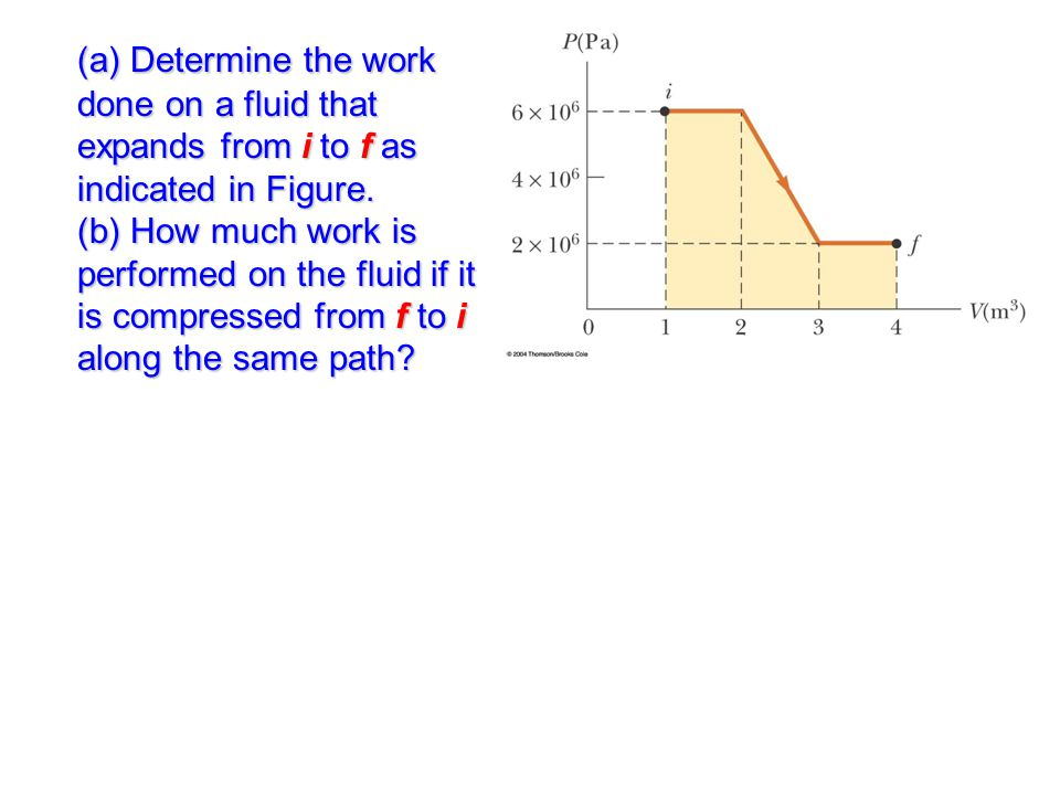 (a) Determine the work done on a fluid that expands from i to f as indicated in Figure.
