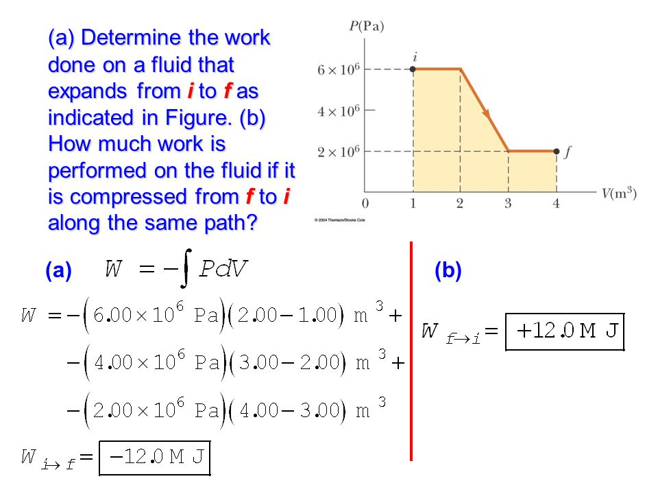 (a) Determine the work done on a fluid that expands from i to f as indicated in Figure. (b) How much work is performed on the fluid if it is compressed from f to i along the same path