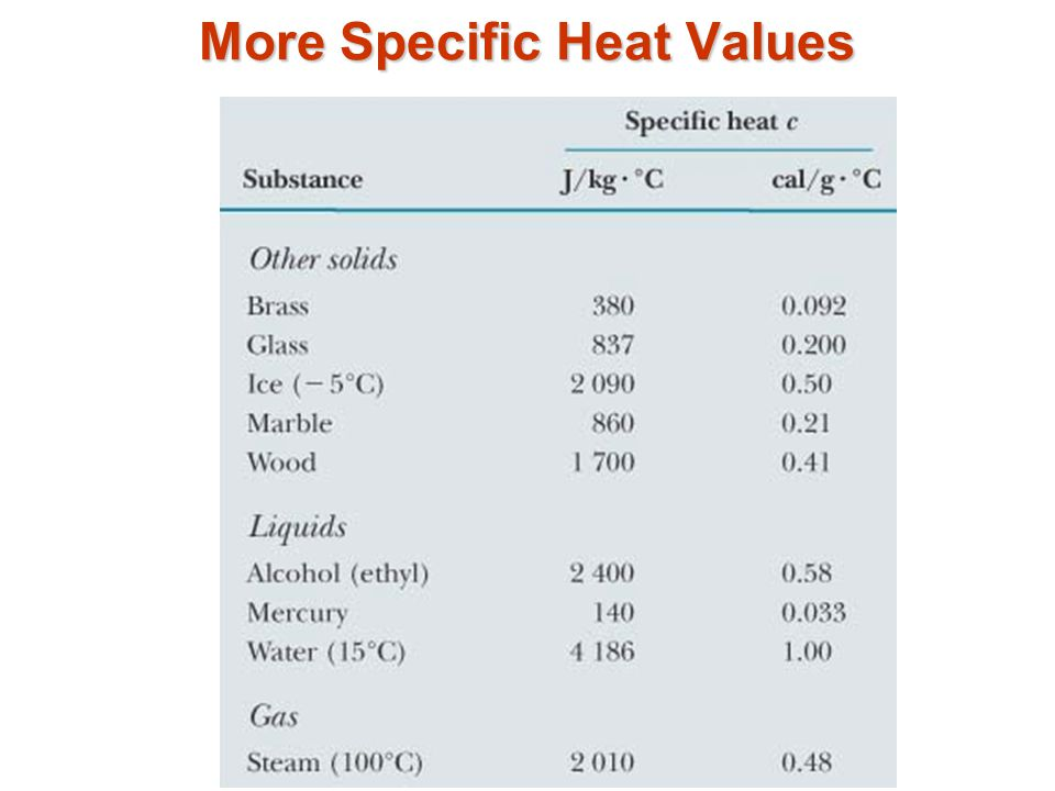 More Specific Heat Values