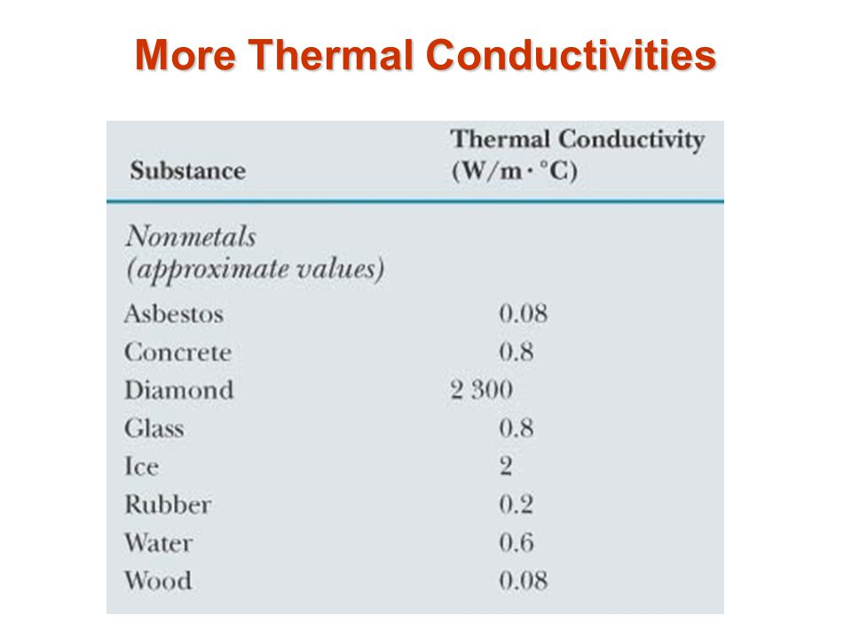 More Thermal Conductivities