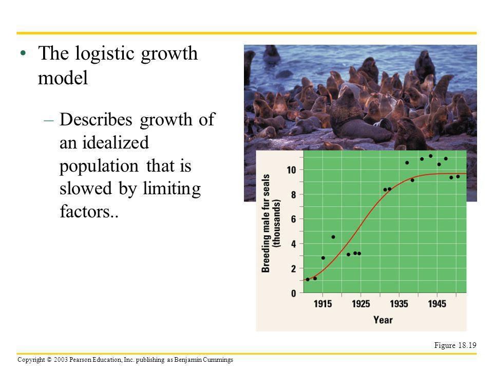 The logistic growth model