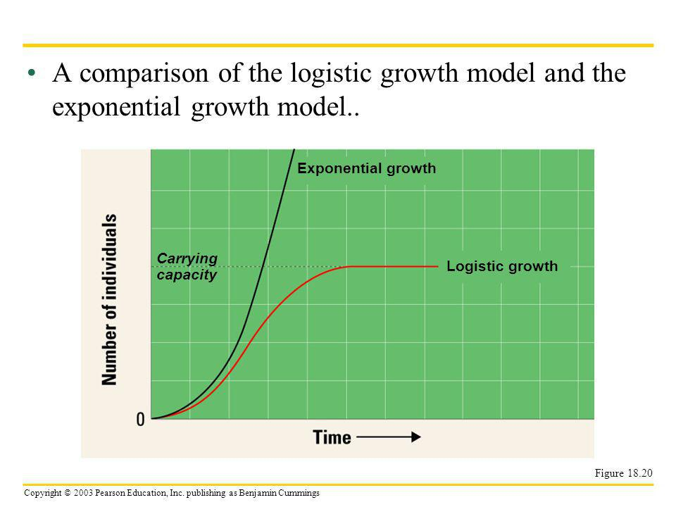 A comparison of the logistic growth model and the exponential growth model..