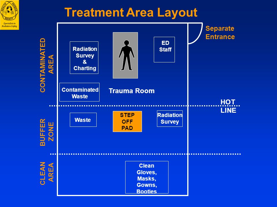 Treatment Area Layout Separate Entrance CONTAMINATED AREA Trauma Room
