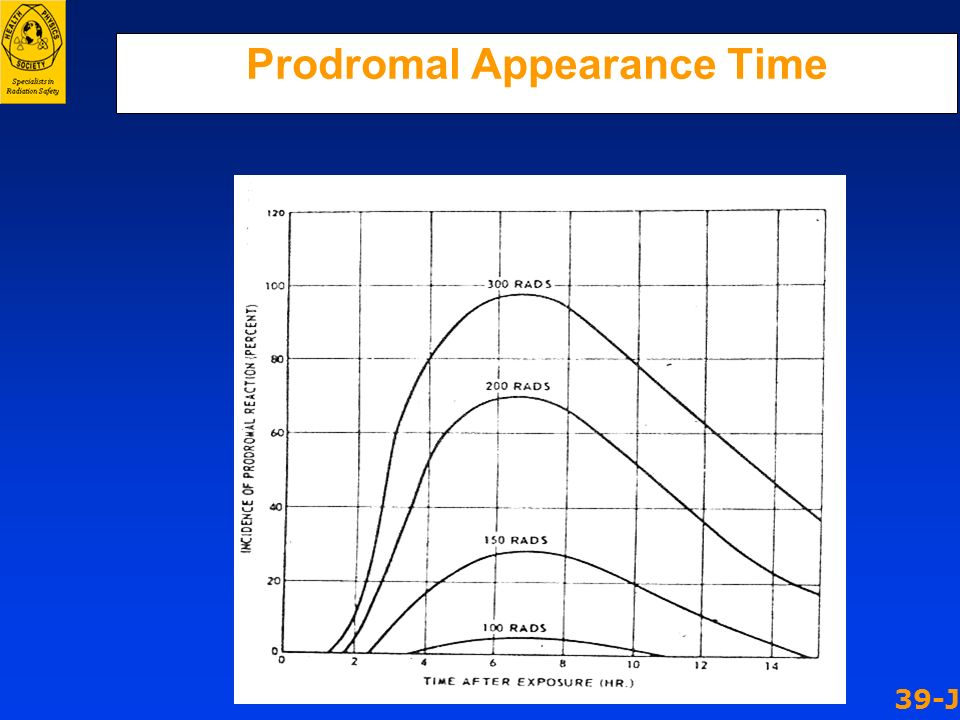 Prodromal Appearance Time