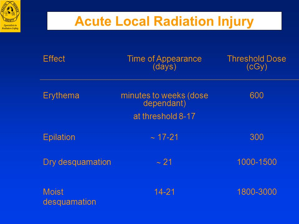 Acute Local Radiation Injury