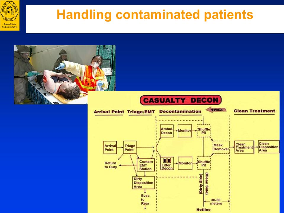 Handling contaminated patients