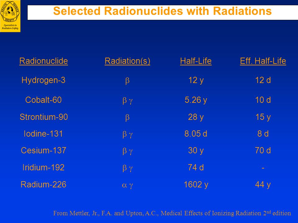 Selected Radionuclides with Radiations