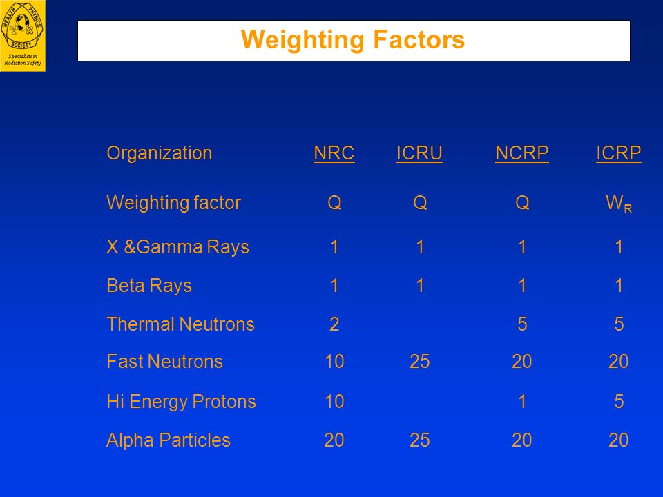 Weighting Factors Organization NRC ICRU NCRP ICRP Weighting factor Q