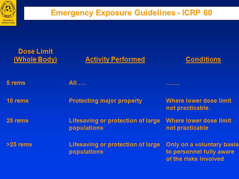 Emergency Exposure Guidelines - ICRP 60