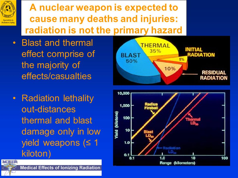 A nuclear weapon is expected to cause many deaths and injuries: radiation is not the primary hazard